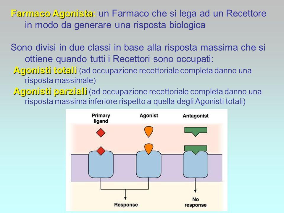 Farmaco Agonista: un Farmaco che si lega ad un Recettore in modo da generare una risposta biologica