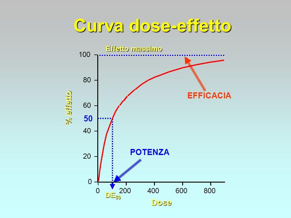 Curva dose-effetto EFFICACIA % effetto 50 POTENZA Dose Effetto massimo