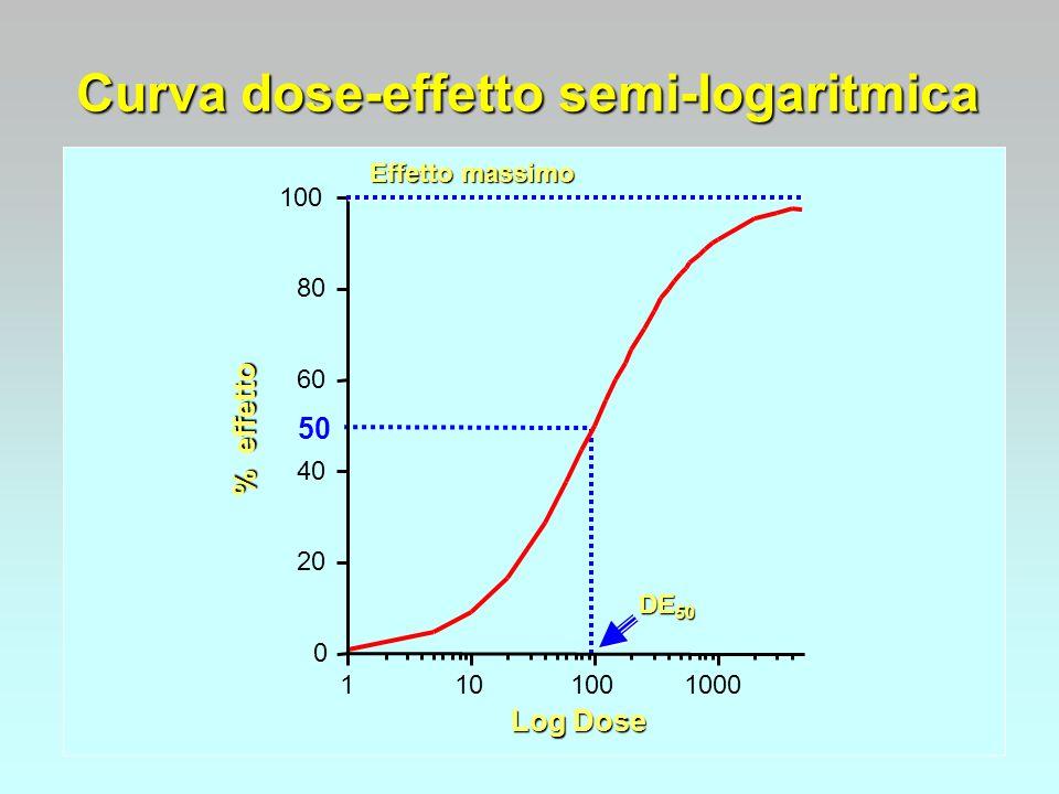 Curva dose-effetto semi-logaritmica