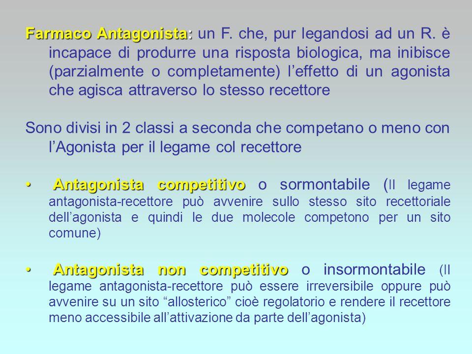 Farmaco Antagonista: un F. che, pur legandosi ad un R