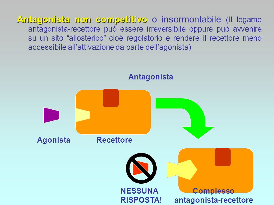 antagonista-recettore