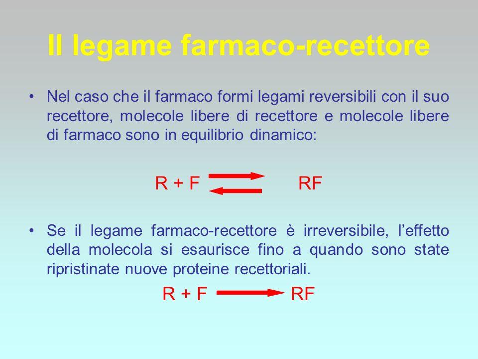 Il legame farmaco-recettore