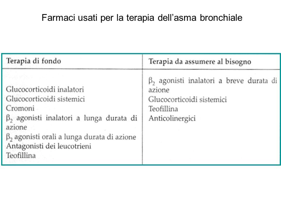 Farmaci usati per la terapia dell'asma bronchiale