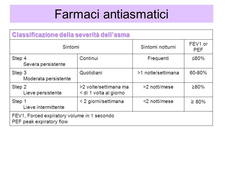 Farmaci antiasmatici Classificazione della severità dell'asma ≥ 80%