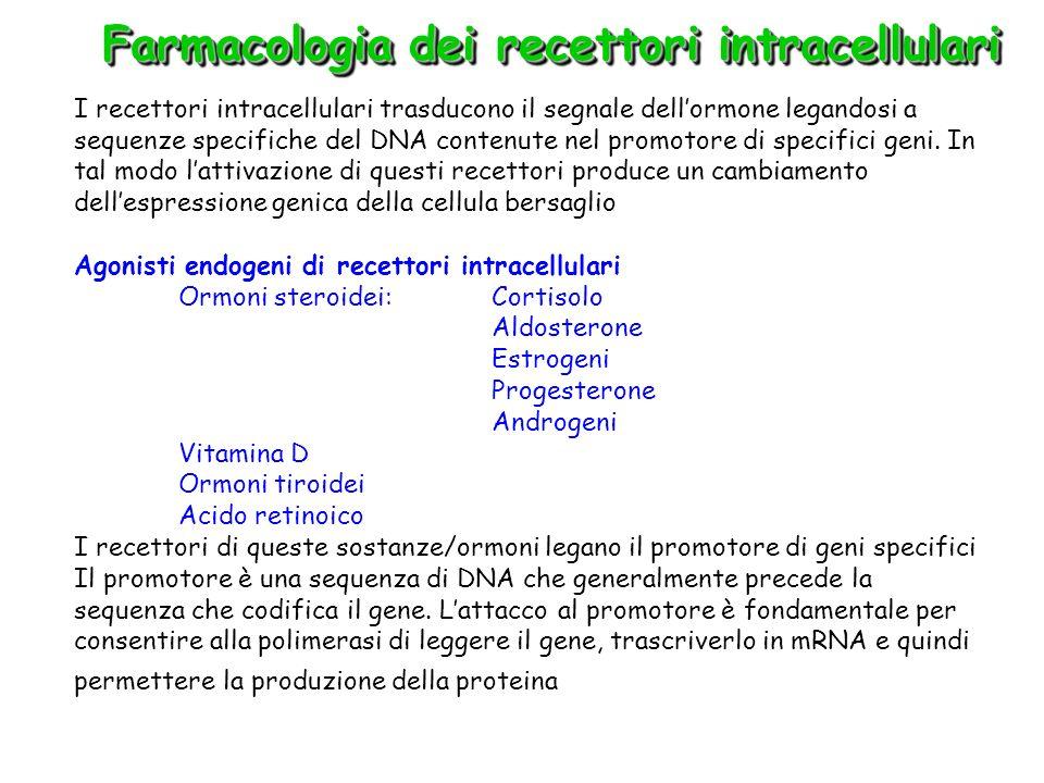 Farmacologia dei recettori intracellulari