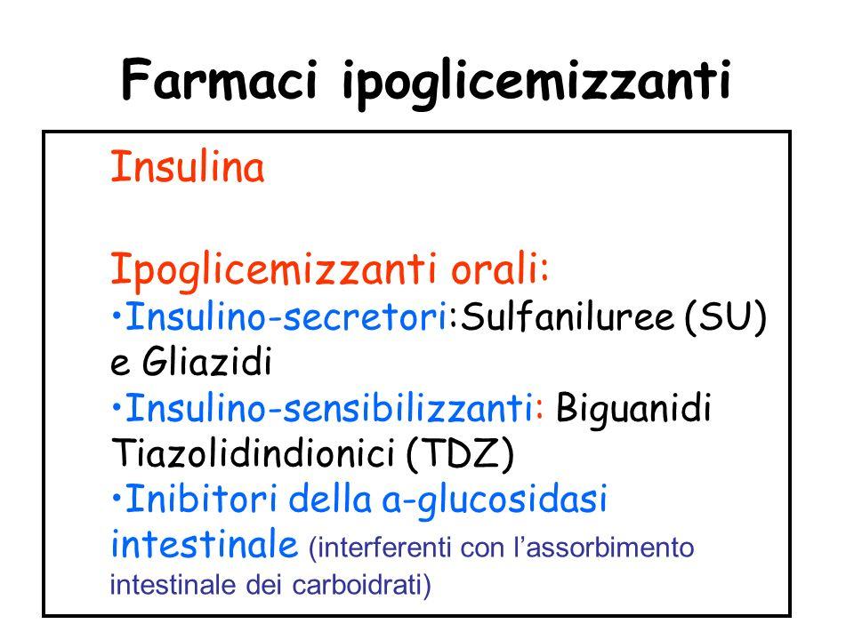 Farmaci ipoglicemizzanti