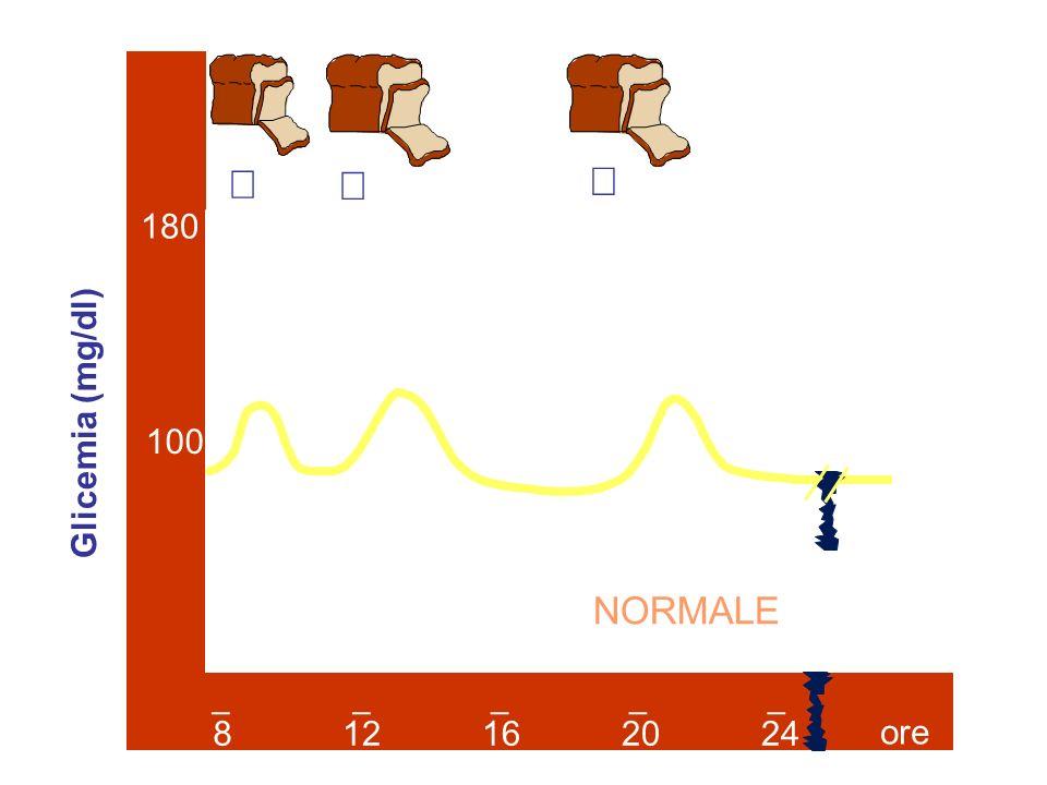 8 12 16 20 24 180 100 ore _ Glicemia (mg/dl) ø ø ø NORMALE 4