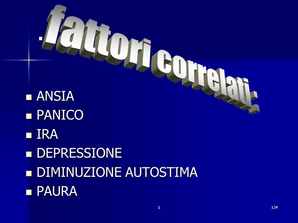 . fattori correlati : ANSIA PANICO IRA DEPRESSIONE