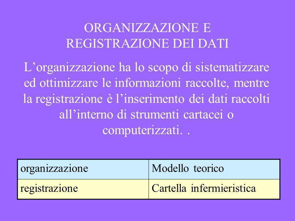 ORGANIZZAZIONE E REGISTRAZIONE DEI DATI