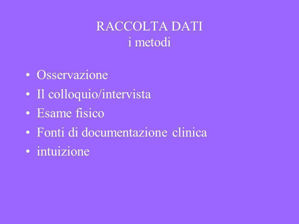 RACCOLTA DATI i metodi Osservazione. Il colloquio/intervista. Esame fisico. Fonti di documentazione clinica.