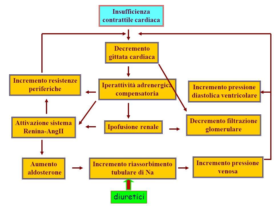 diuretici Insufficienza contrattile cardiaca Decremento