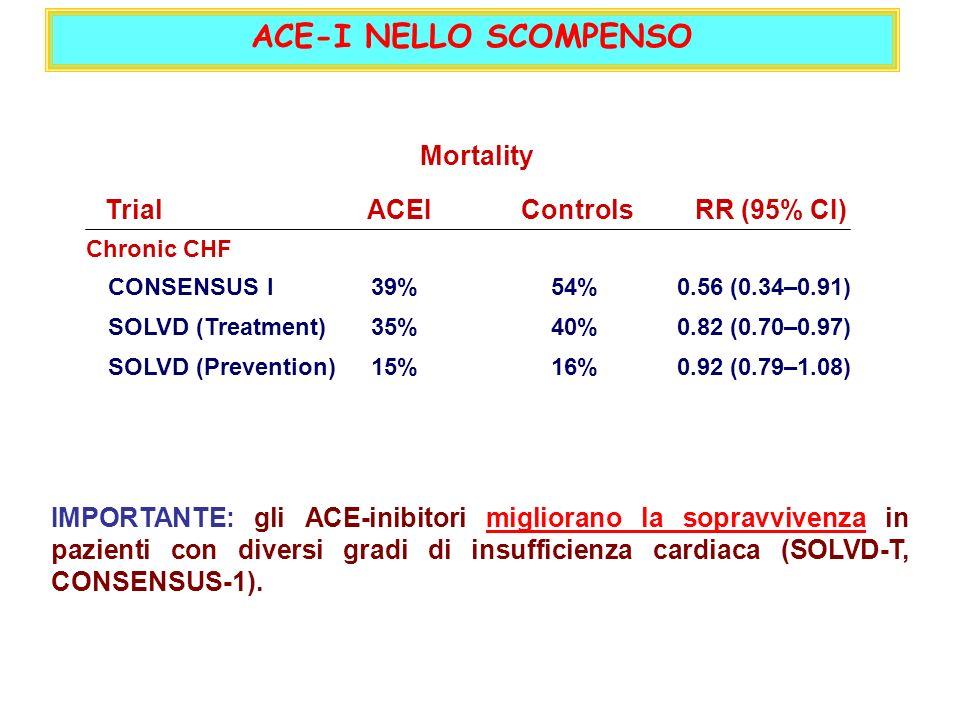 ACE-I NELLO SCOMPENSO Mortality Trial ACEI Controls RR (95% CI)