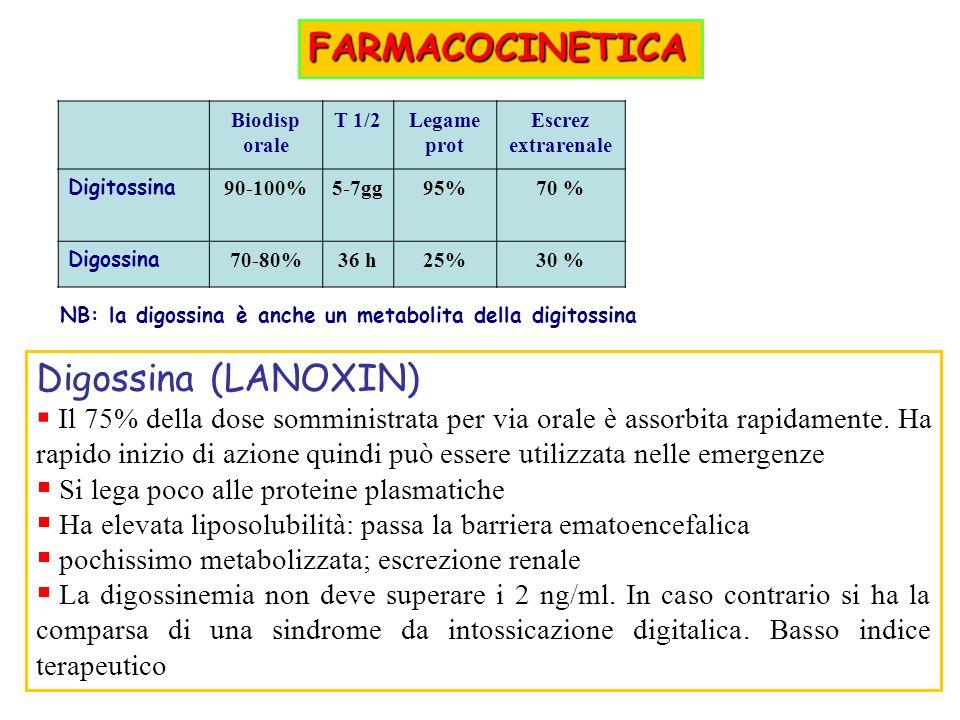 FARMACOCINETICA Digossina (LANOXIN)