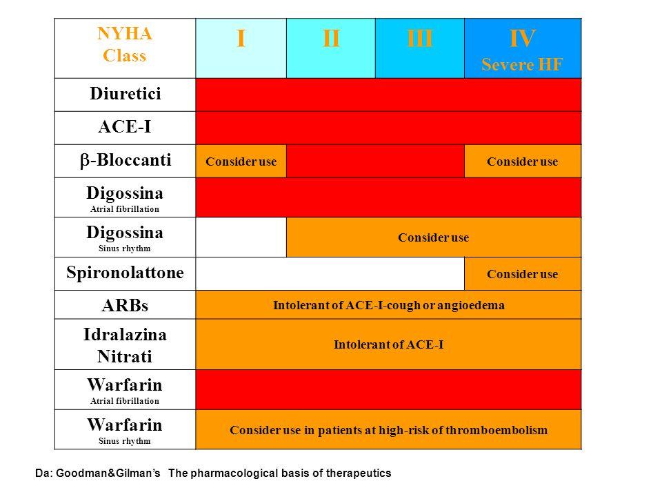 I II III IV NYHA Class Severe HF Diuretici ACE-I -Bloccanti Digossina