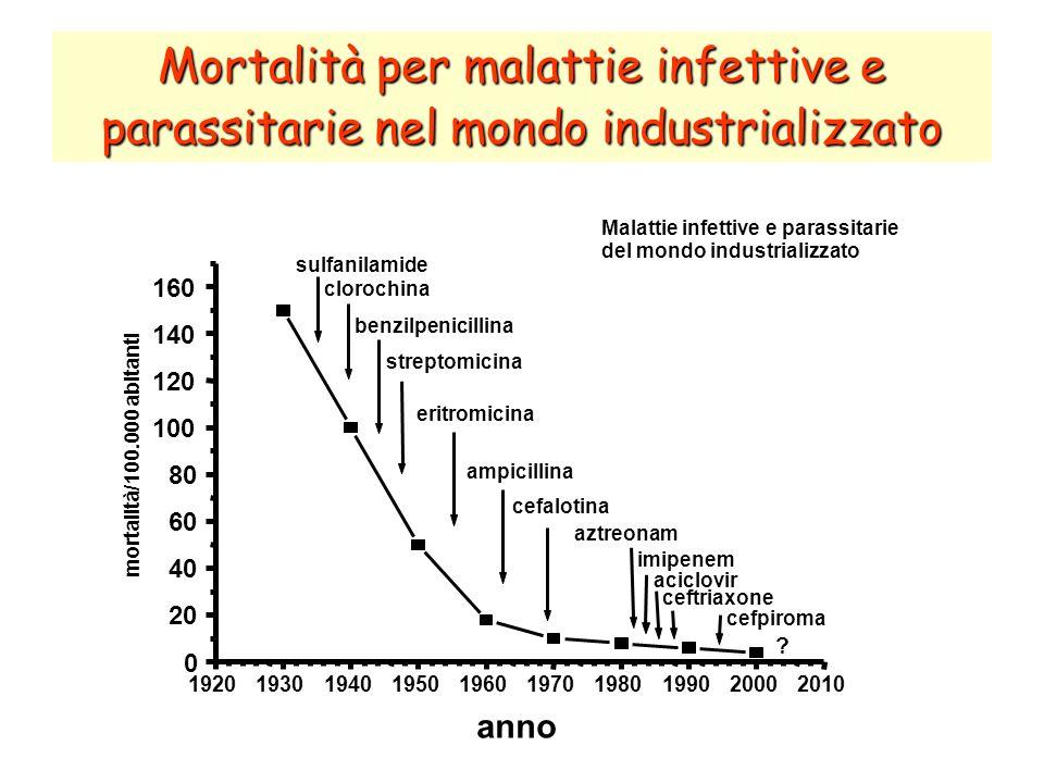 Mortalità per malattie infettive e parassitarie nel mondo industrializzato
