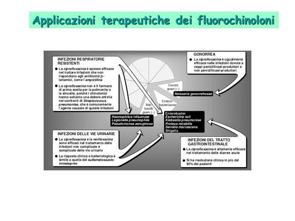 Applicazioni terapeutiche dei fluorochinoloni