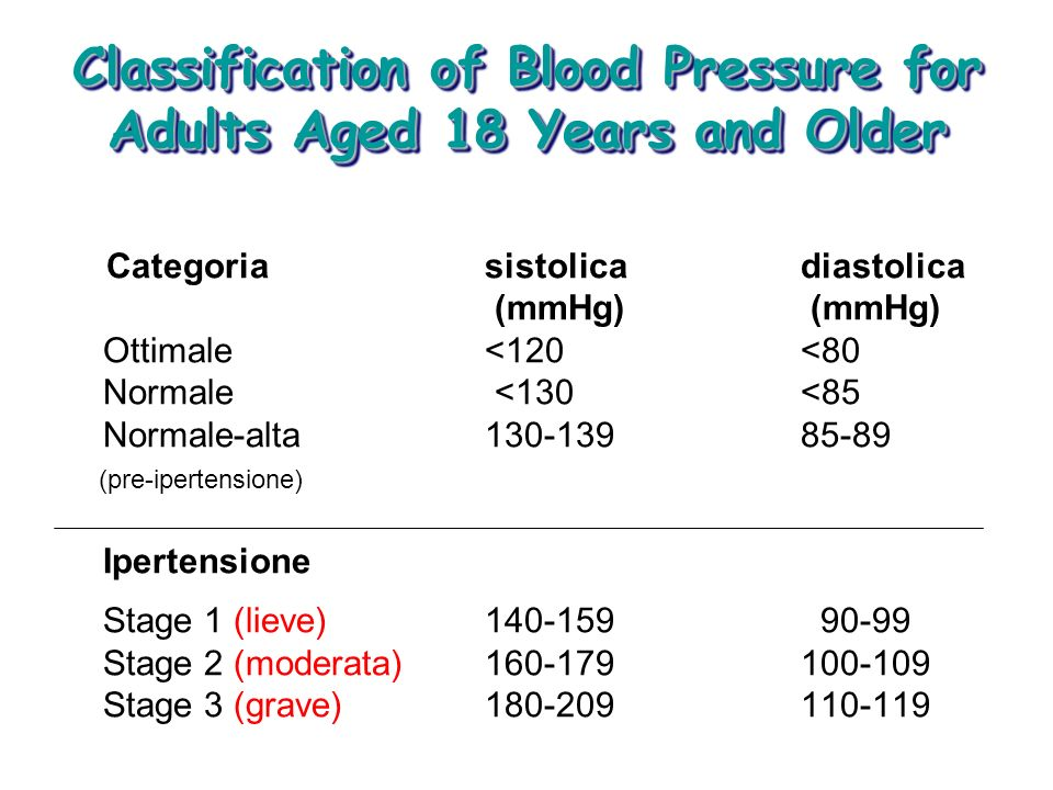 Classification of Blood Pressure for Adults Aged 18 Years and Older