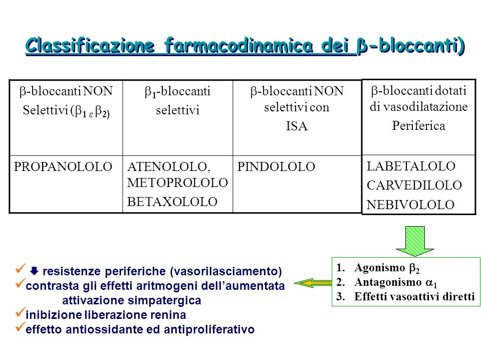 Classificazione farmacodinamica dei β-bloccanti)