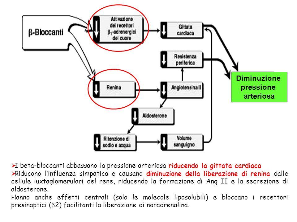 Diminuzione pressione arteriosa
