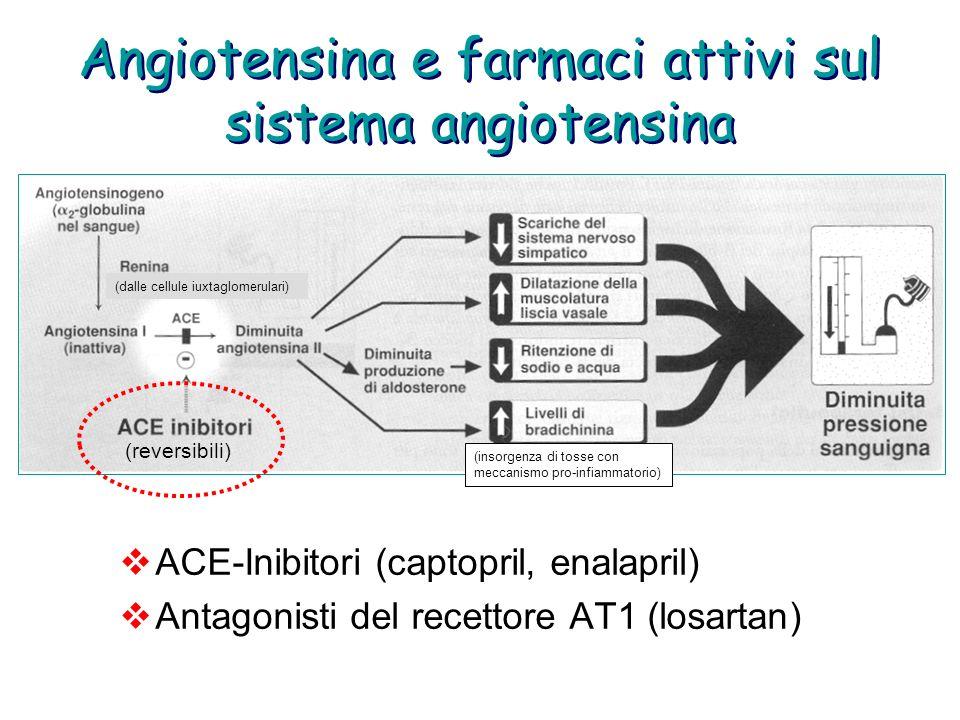 Angiotensina e farmaci attivi sul sistema angiotensina