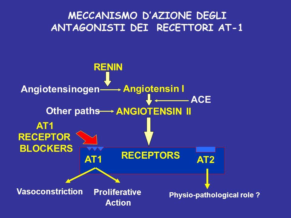 MECCANISMO D'AZIONE DEGLI ANTAGONISTI DEI RECETTORI AT-1
