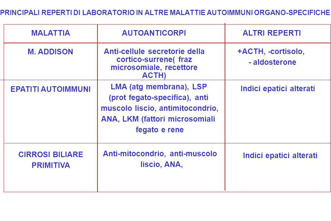(prot fegato-specifica), anti muscolo liscio, antimitocondrio,