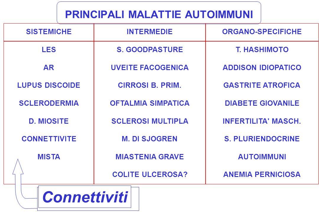 PRINCIPALI MALATTIE AUTOIMMUNI