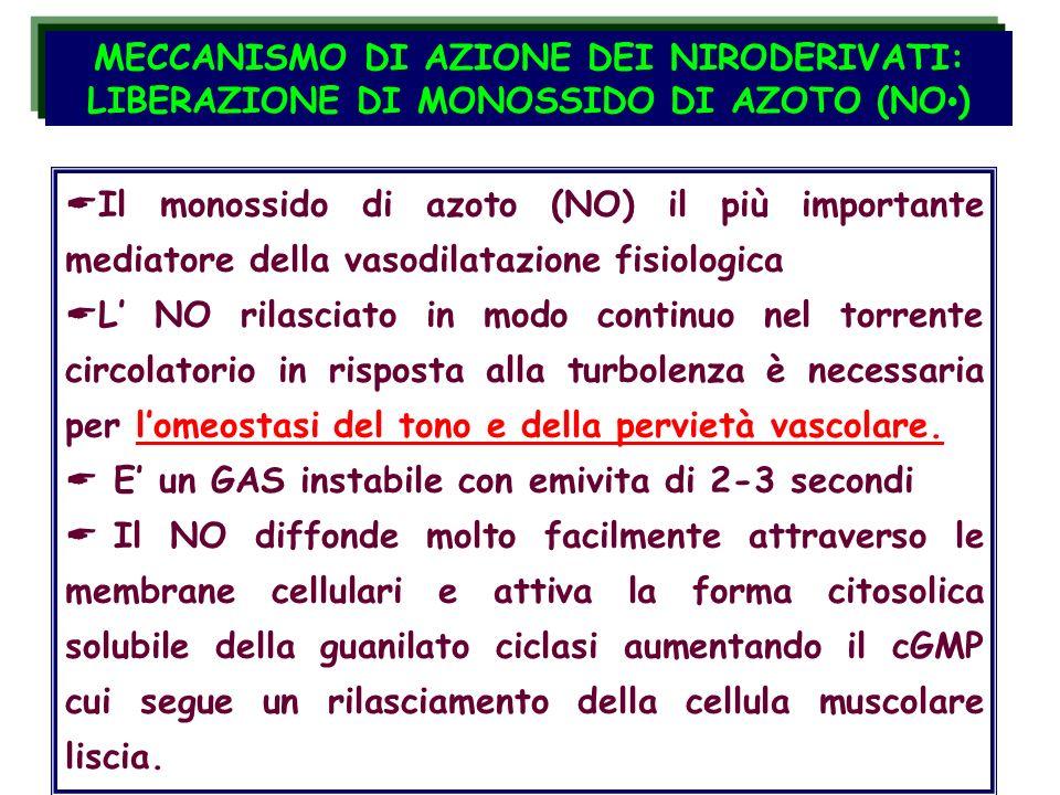 MECCANISMO DI AZIONE DEI NIRODERIVATI: LIBERAZIONE DI MONOSSIDO DI AZOTO (NO•)