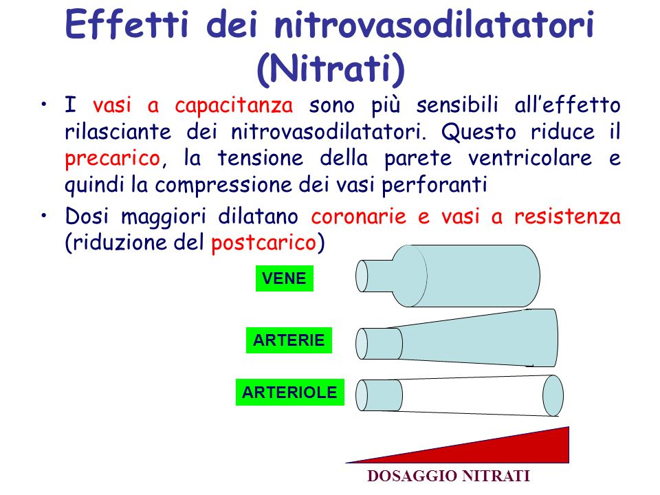 Effetti dei nitrovasodilatatori (Nitrati)