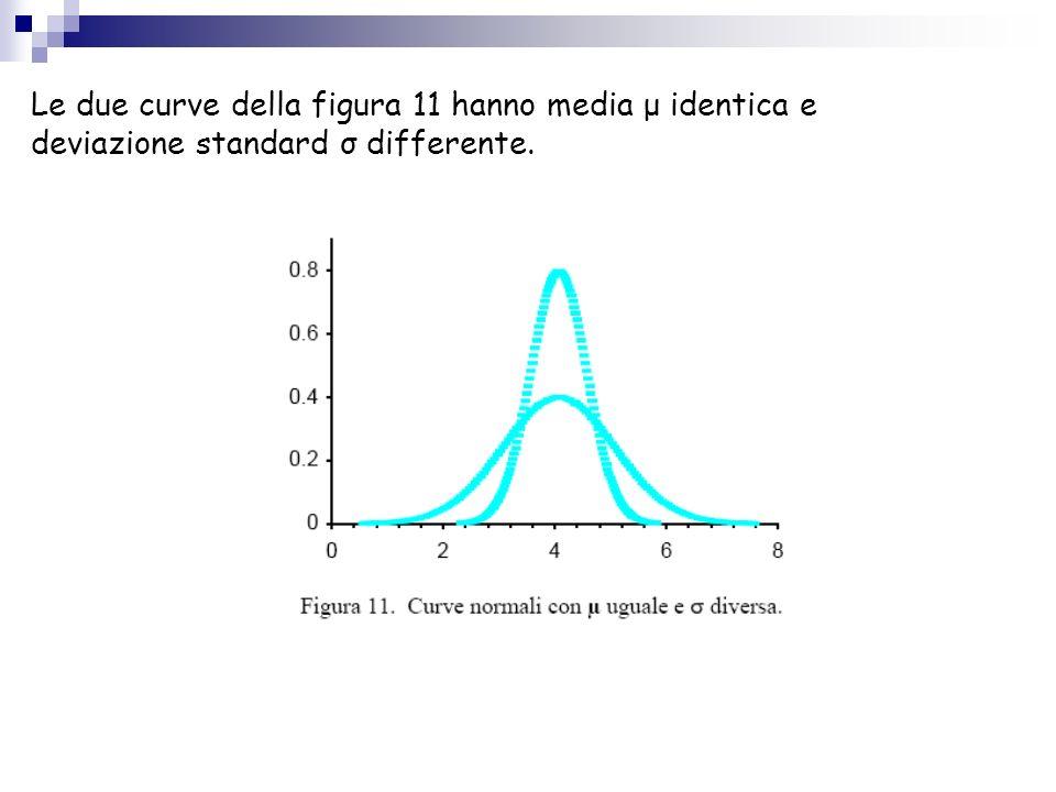 Le due curve della figura 11 hanno media μ identica e deviazione standard σ differente.
