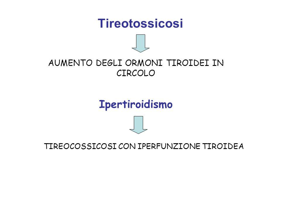 AUMENTO DEGLI ORMONI TIROIDEI IN CIRCOLO