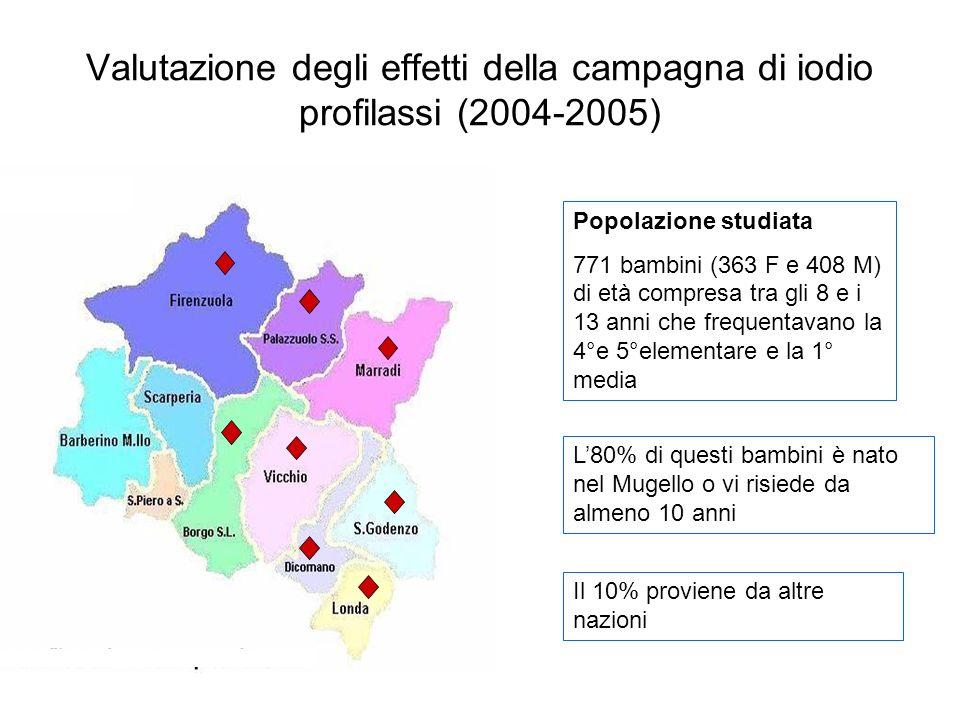 Valutazione degli effetti della campagna di iodio profilassi (2004-2005)