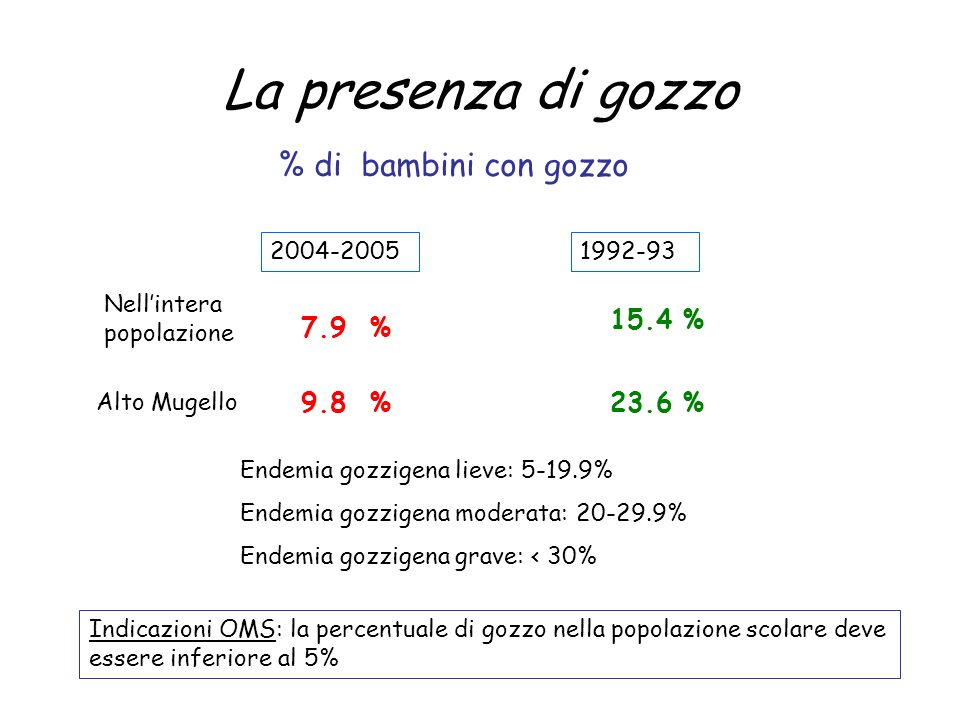 La presenza di gozzo % di bambini con gozzo 7.9 % 15.4 % 23.6 % 9.8 %