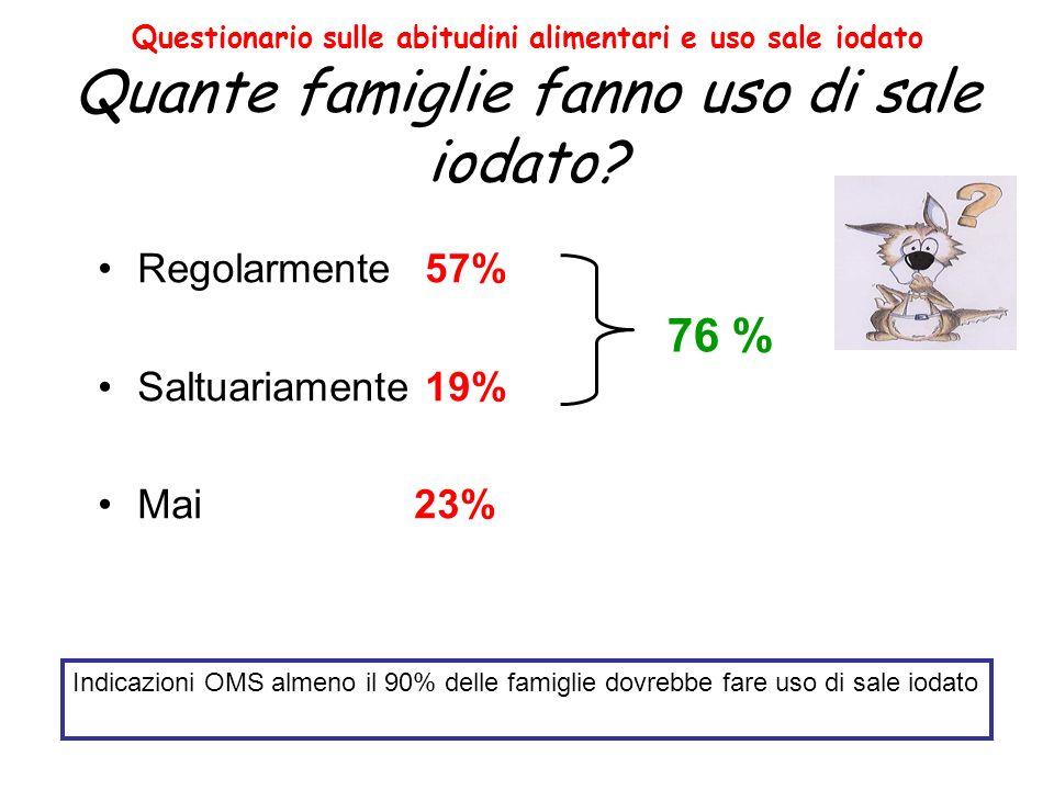 76 % Regolarmente 57% Saltuariamente 19% Mai 23%