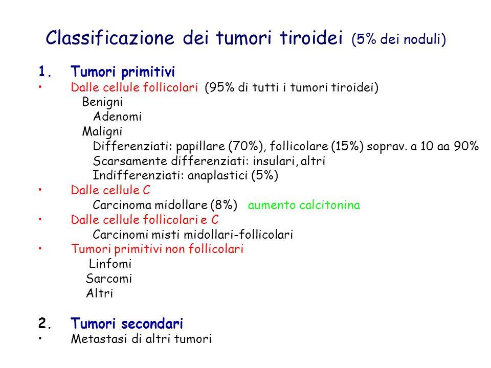 Classificazione dei tumori tiroidei (5% dei noduli)