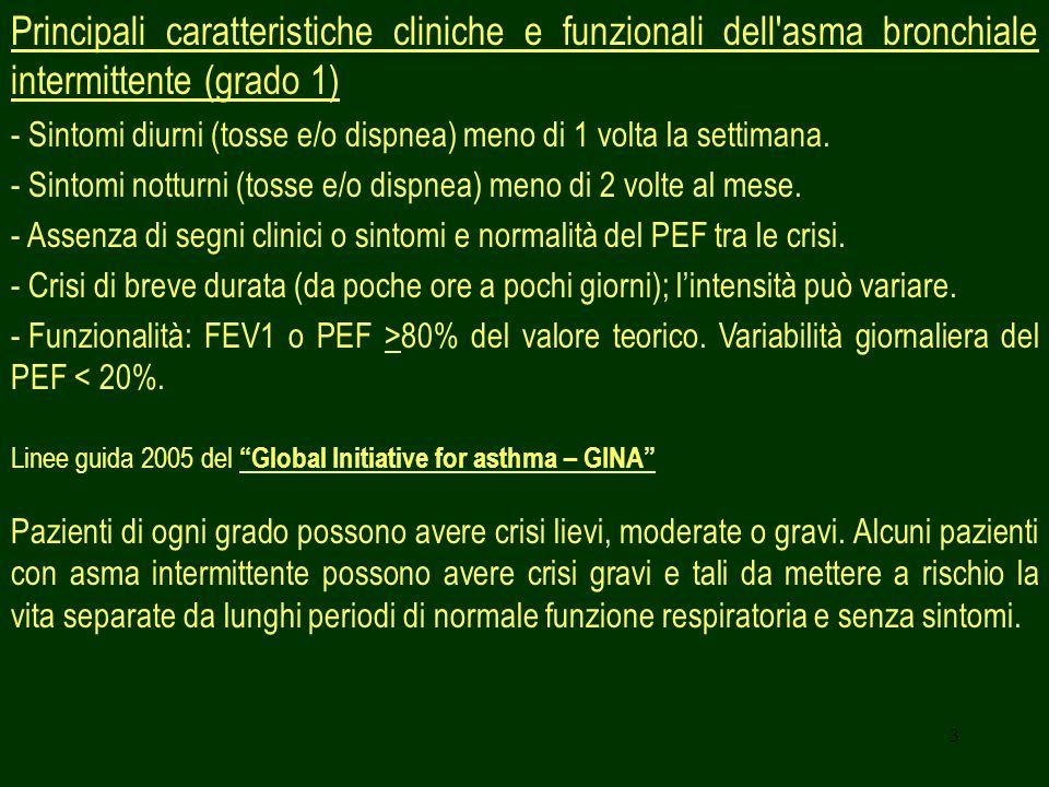 Principali caratteristiche cliniche e funzionali dell asma bronchiale intermittente (grado 1)