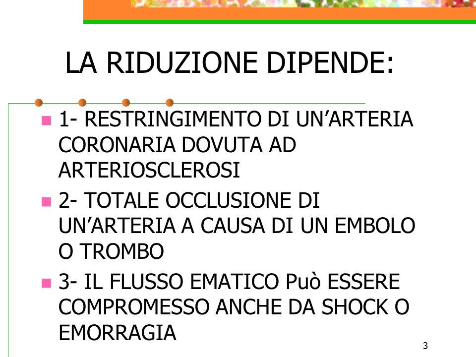 LA RIDUZIONE DIPENDE:1- RESTRINGIMENTO DI UN'ARTERIA CORONARIA DOVUTA AD ARTERIOSCLEROSI.
