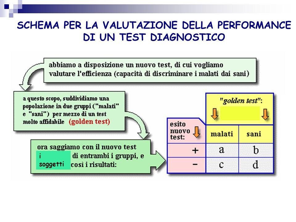 SCHEMA PER LA VALUTAZIONE DELLA PERFORMANCE DI UN TEST DIAGNOSTICO
