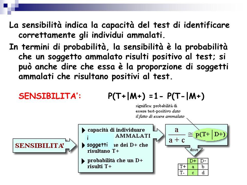 La sensibilità indica la capacità del test di identificare correttamente gli individui ammalati.
