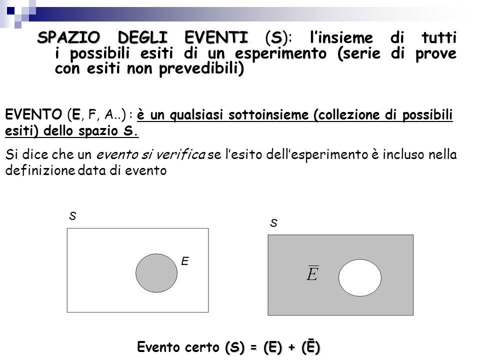 Evento certo (S) = (E) + (Ē)