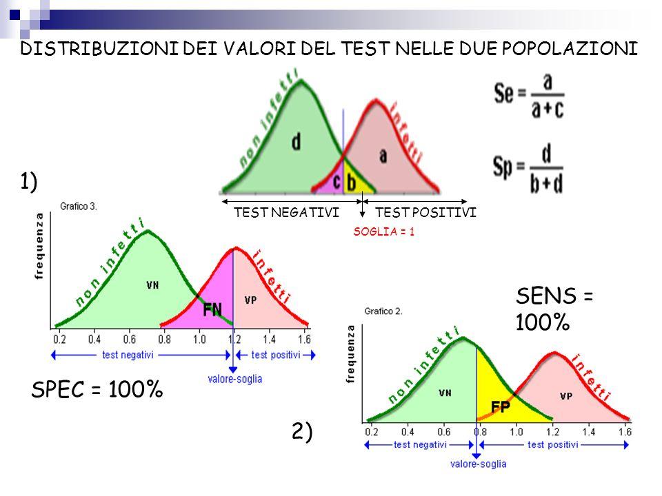 DISTRIBUZIONI DEI VALORI DEL TEST NELLE DUE POPOLAZIONI
