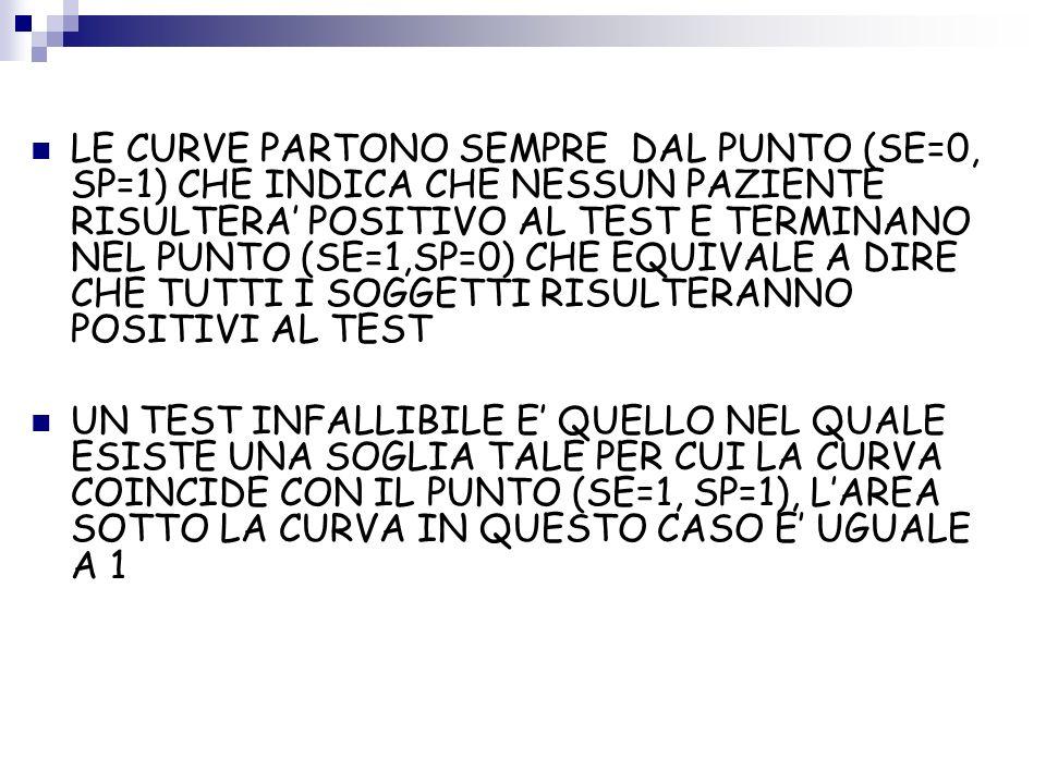 LE CURVE PARTONO SEMPRE DAL PUNTO (SE=0, SP=1) CHE INDICA CHE NESSUN PAZIENTE RISULTERA' POSITIVO AL TEST E TERMINANO NEL PUNTO (SE=1,SP=0) CHE EQUIVALE A DIRE CHE TUTTI I SOGGETTI RISULTERANNO POSITIVI AL TEST