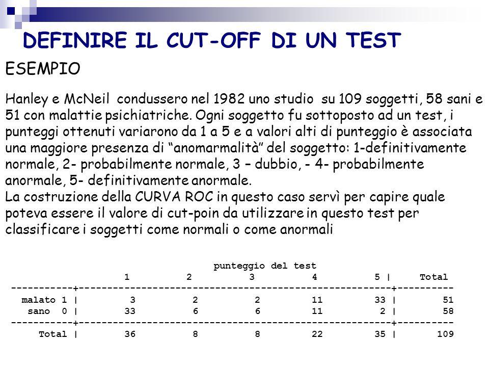 DEFINIRE IL CUT-OFF DI UN TEST