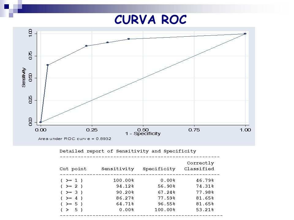CURVA ROC Detailed report of Sensitivity and Specificity