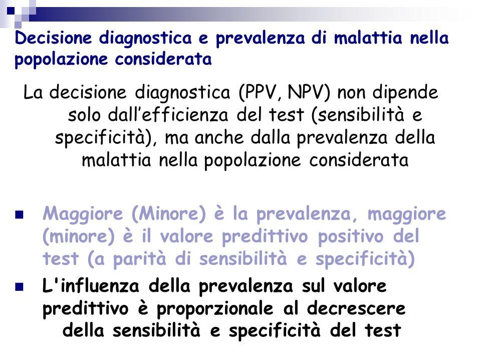 Decisione diagnostica e prevalenza di malattia nella popolazione considerata