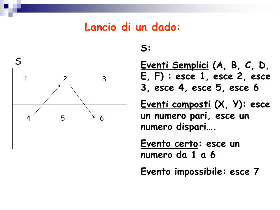 Lancio di un dado: S: Eventi Semplici (A, B, C, D, E, F) : esce 1, esce 2, esce 3, esce 4, esce 5, esce 6.