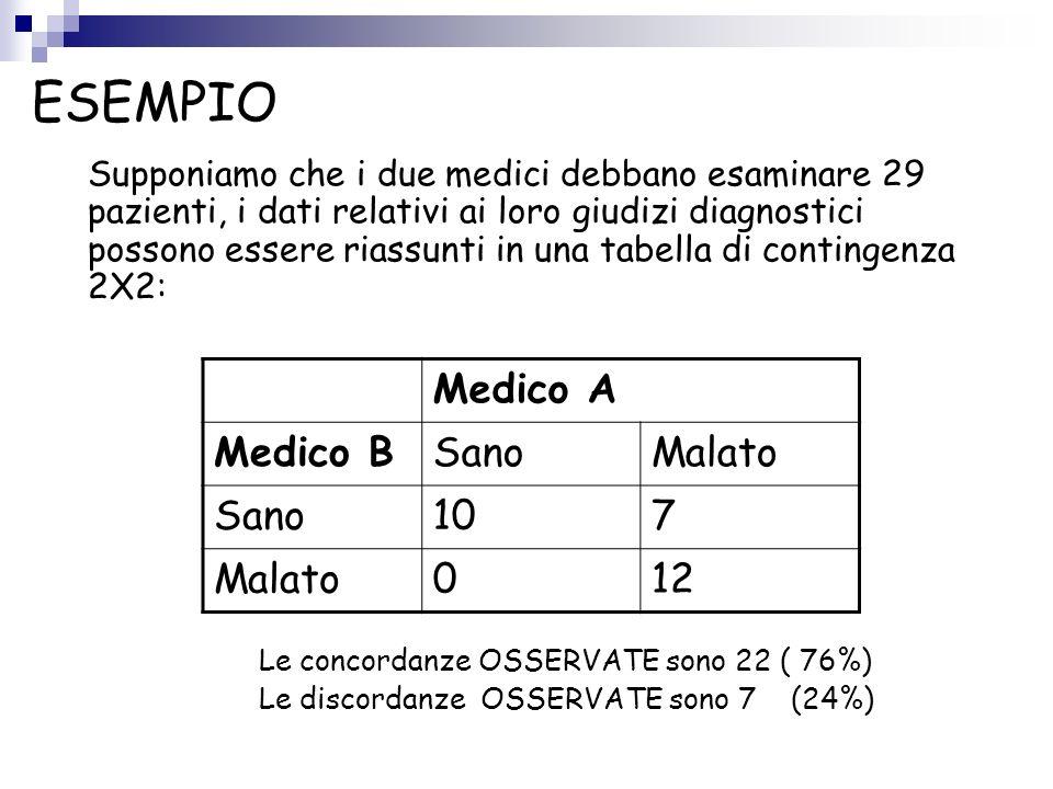 ESEMPIO Medico A Medico B Sano Malato 10 7 12