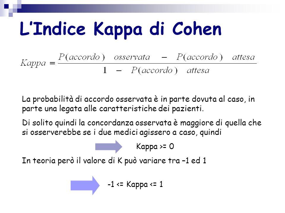 L'Indice Kappa di Cohen