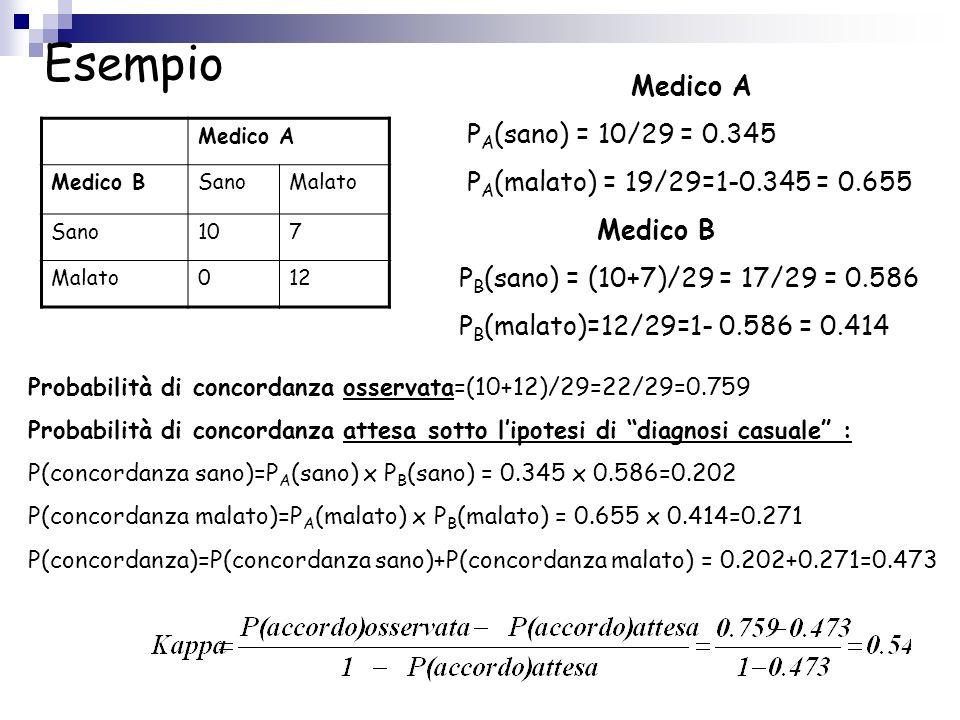 Esempio Medico A PA(sano) = 10/29 = 0.345