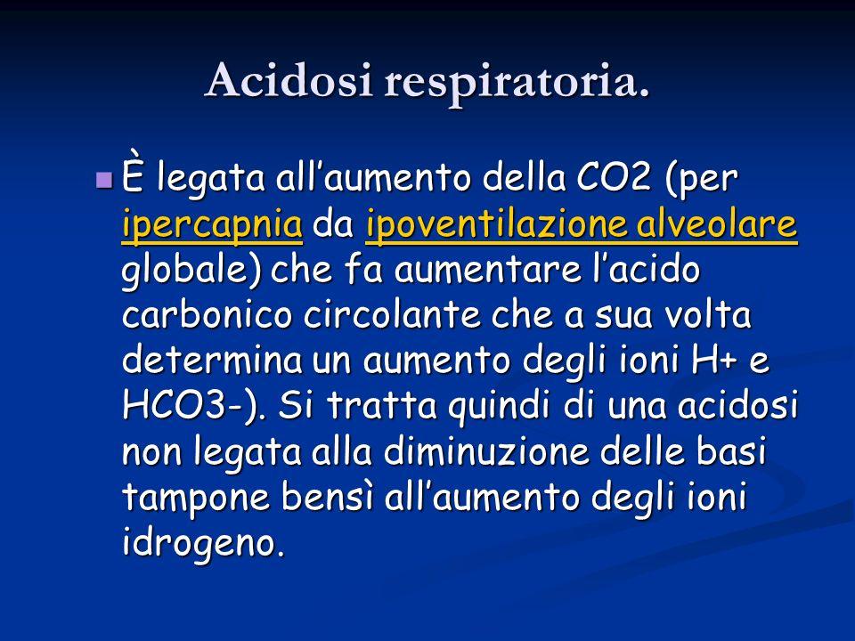 Acidosi respiratoria.